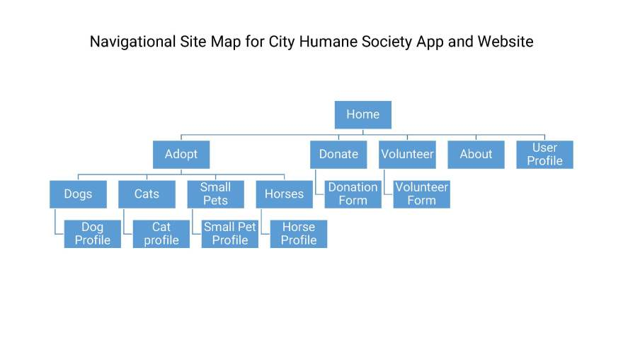 City Humane Society Sitemap