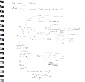 A7 Sketches: Original Sitemap and Random Ideas